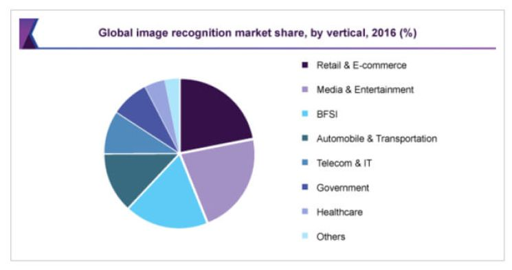 Image_Recognition_Market_Size How Visual and Voice Search Are Revitalizing The Role of SEO