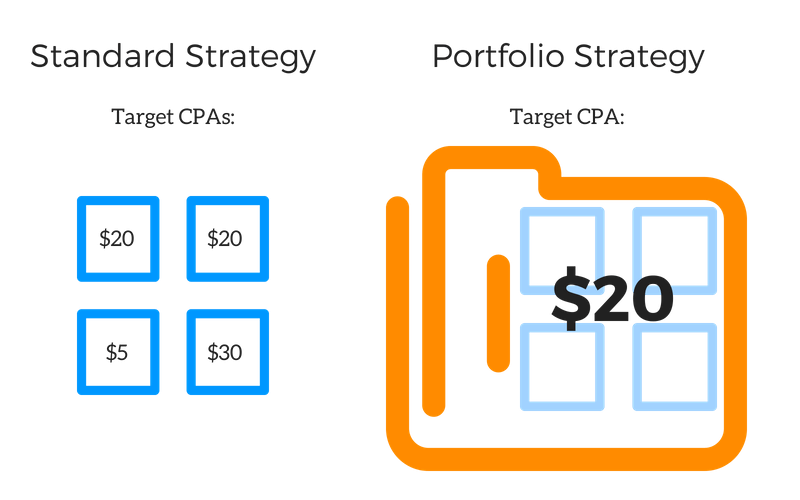 Standard_Strategy_1-800x500 There is no reason to manage bids manually