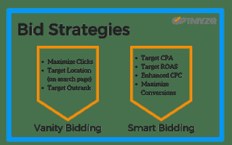 Bid_Strategies_1-800x500 Avoid the 8 most common pitfalls of automated bidding