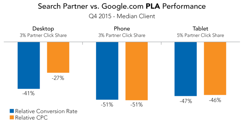Search_Partner_vs_Google_PLA_Ad_Performance-800x404 Google is right; click-through and conversion rates kinda don't matter