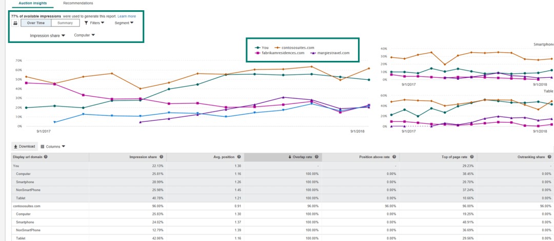 bing-ads-competition-tab Bing Ads gives advertisers machine learning-powered insights