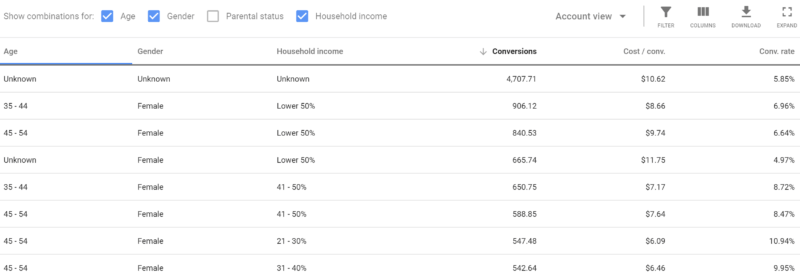 demographics-800x276 Keyword research strategies in a close-variant world