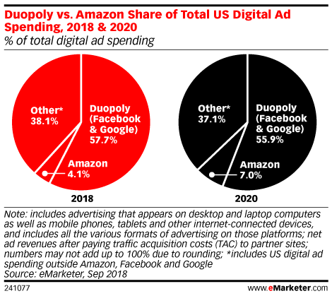 emarketer-amazon-duopoly-other-market-share Theme Builder Layout