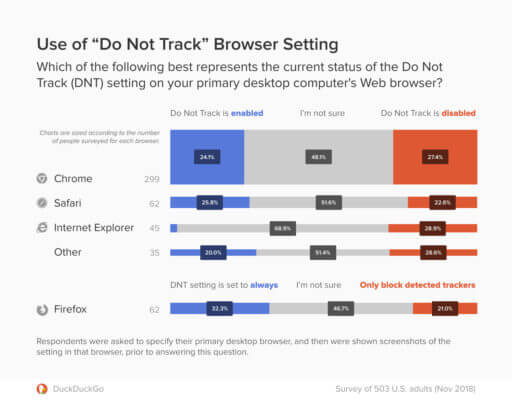 Do-Not-Track-Browser-Setting-survey