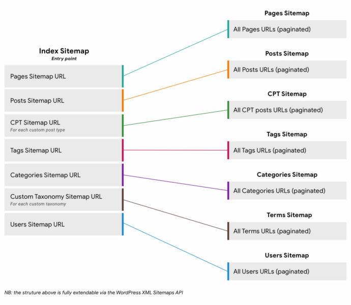 WP_XML Sitemaps structure