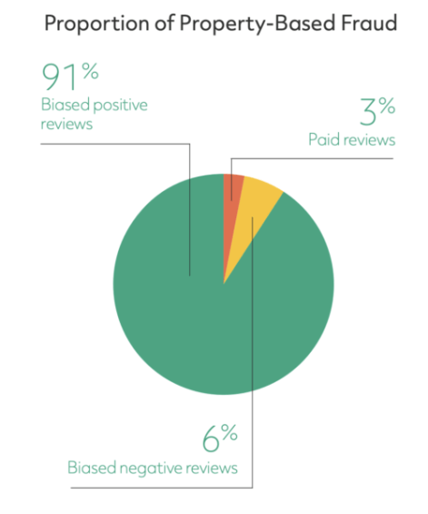 Sursă: TripAdvisor Review Transparency Report