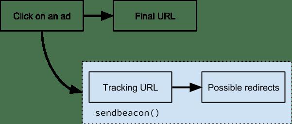 Diagramme montrant le fonctionnement du suivi parallèle