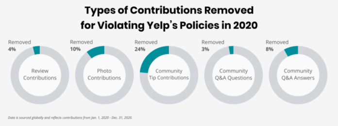 Yelp Types of Content Removed in 2020