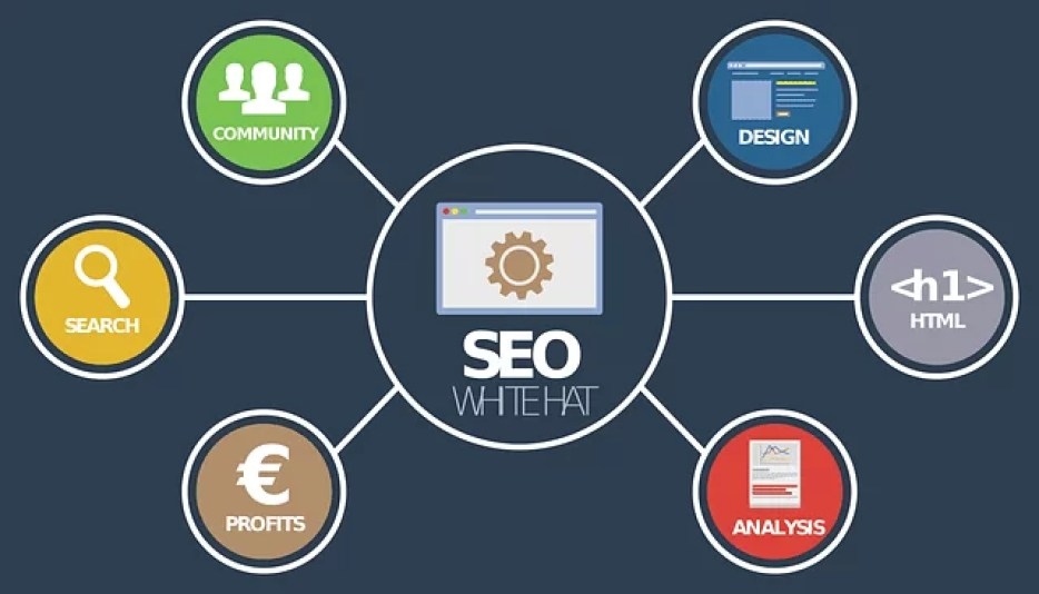 8 Top SEO Tips For Dentists SEO 2021