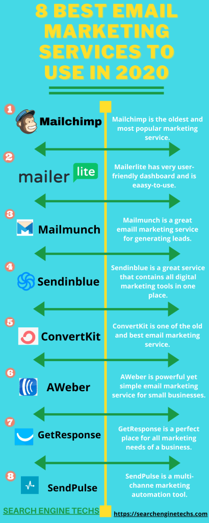 8 Best Email Marketing Services to Use in 2020