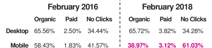 mobile clicks from Feb 2016 to Feb 208