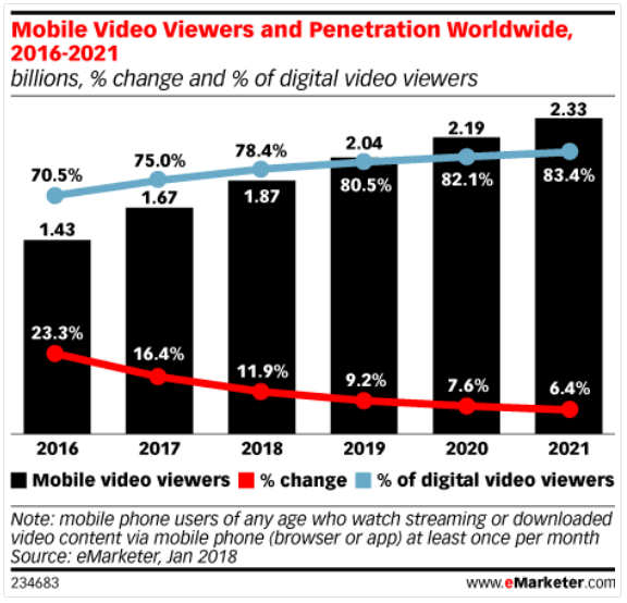 mobile video viewers and penetration worldwide, from 2016 to 2021