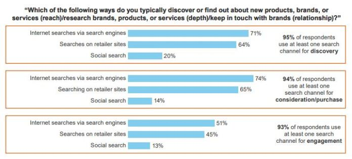 """graph, """"which of the following ways do you typically discover or find out about new products, brands, or services?"""""""