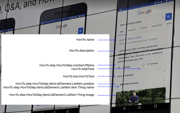 HowTo schema we've seen used by Google for better structuring an article