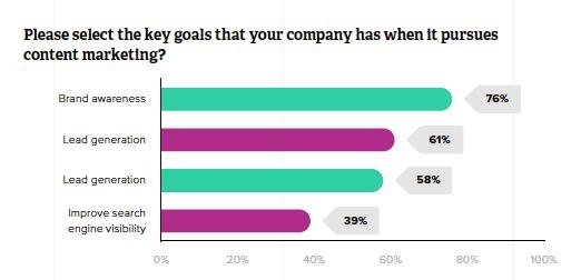 Zazzle's content marketing survey