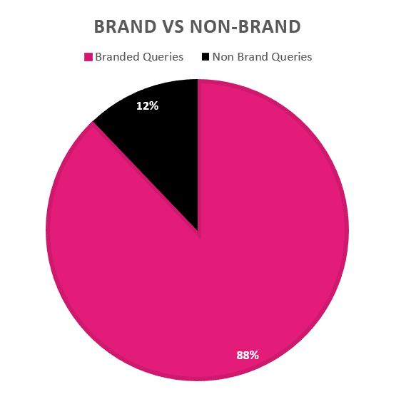 Graph of branded search terms vs. non-branded search terms