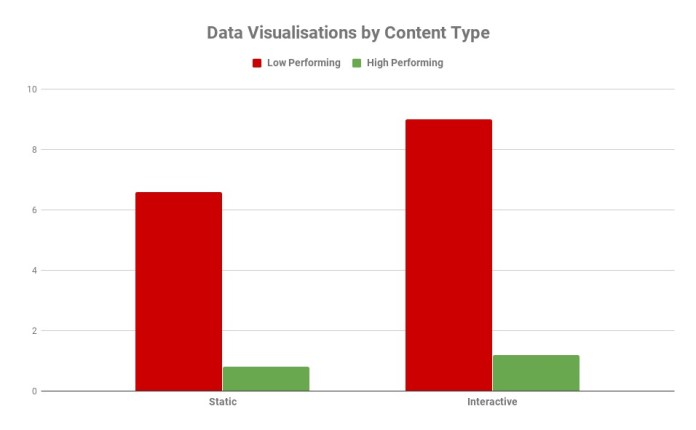 Graph on analyzing the performance of static and interactive content types