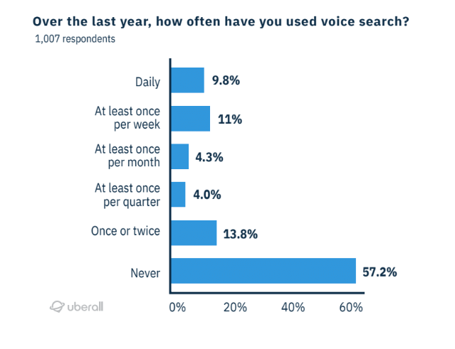 over the last year, how often have you used voice search?