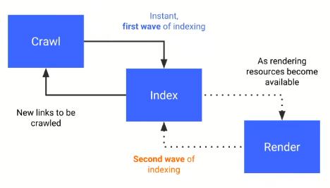 how googlebot crawls a JS rendered site