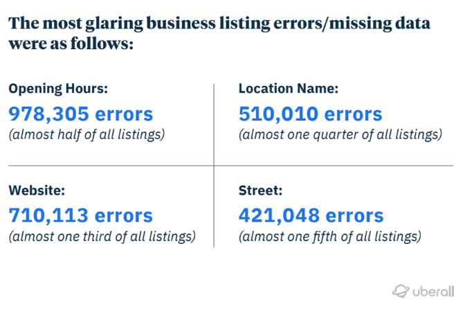 the most glaring business listing errors and missing data