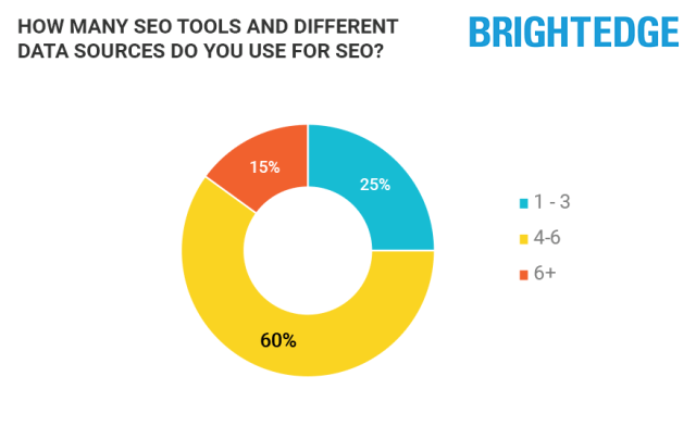BrightEdge's stats on SEO's tool usage