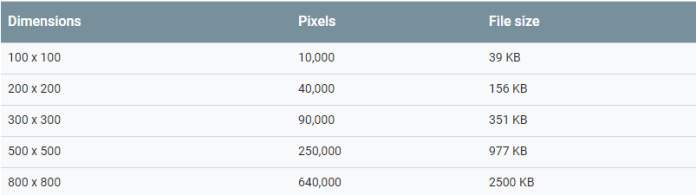 Google's chart on image dimensions and file sizes