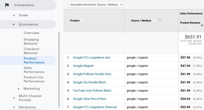 Screenshot of the product performance list to track search originated sales