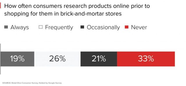 how often do consumers research products online before shopping for them in store