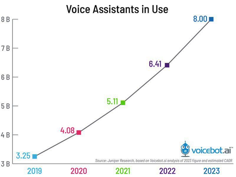 graph showing voice assistants in use