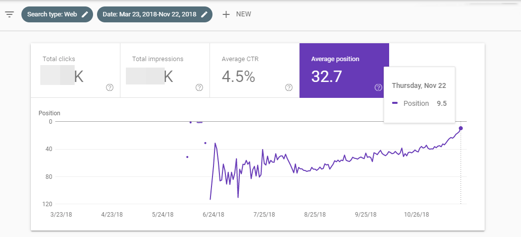 Google Search Console graph showing SERP position rankings