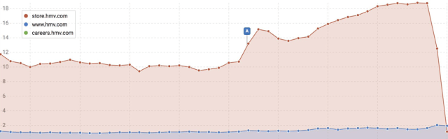 graph showing repercussions of bad URL mapping