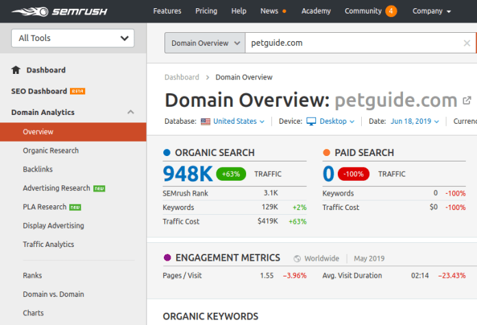 example of competitor research on semrush