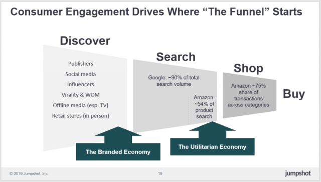 consumer engagement drives where the funnel starts, from discover, search, shop, and buy