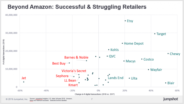 graph showing successful and struggling retailers