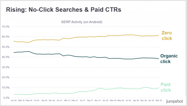 no click searches and paid click searches are on the rise, organic clicks declining
