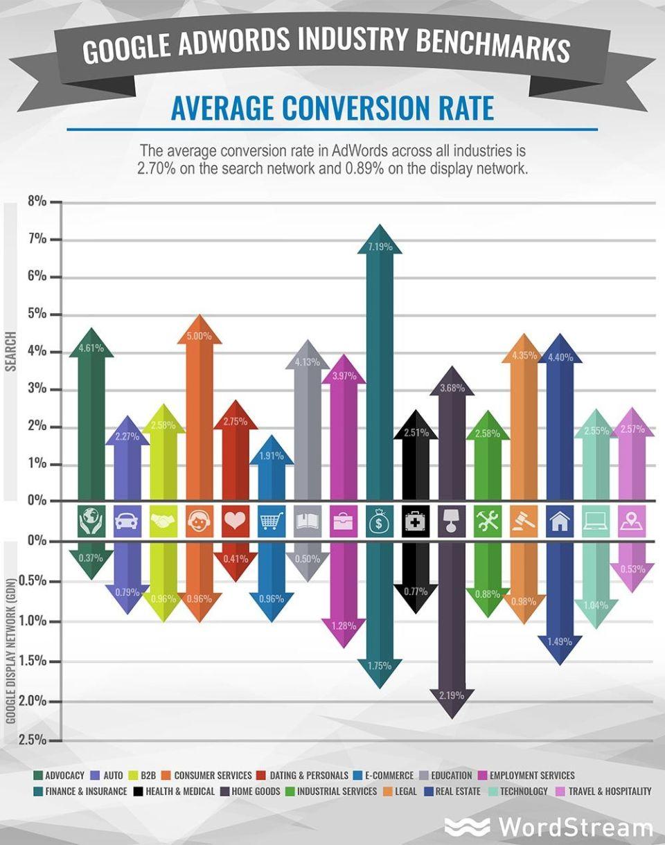 conversion rate adwords emre beyaz