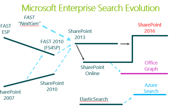 "Is SharePoint Search Dead? ""- by Jeff Fried, CTO of BA Insight"