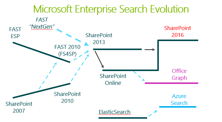 Microsoft Enterprise Search Evolution - is SharePoint Search dead?