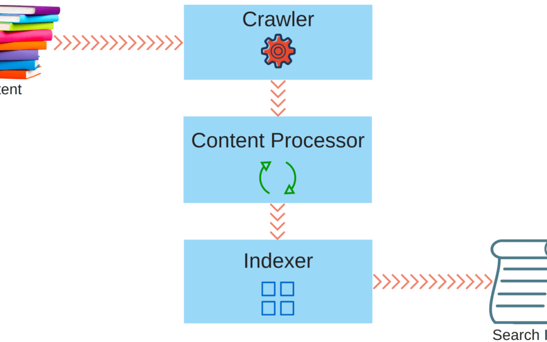 SharePoint crawl types: Full, Incremental, Continuous