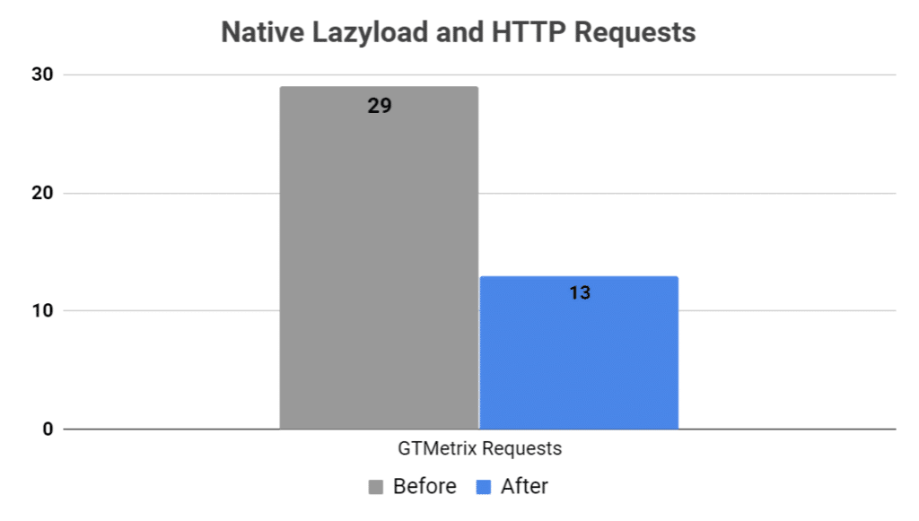 Native lazyload and http requests