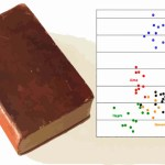 Is Stylometry the Ultimate Proof that Joseph Smith Did Not Write the Book of Mormon?