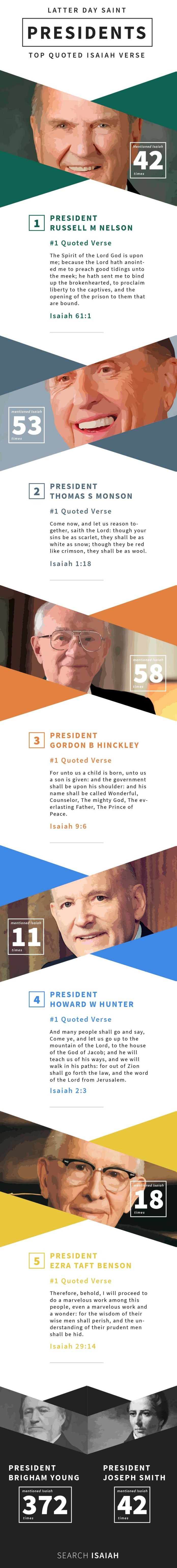 Last 5 Latter Day Saint Presidents share their #1 Isaiah verse for President's Day