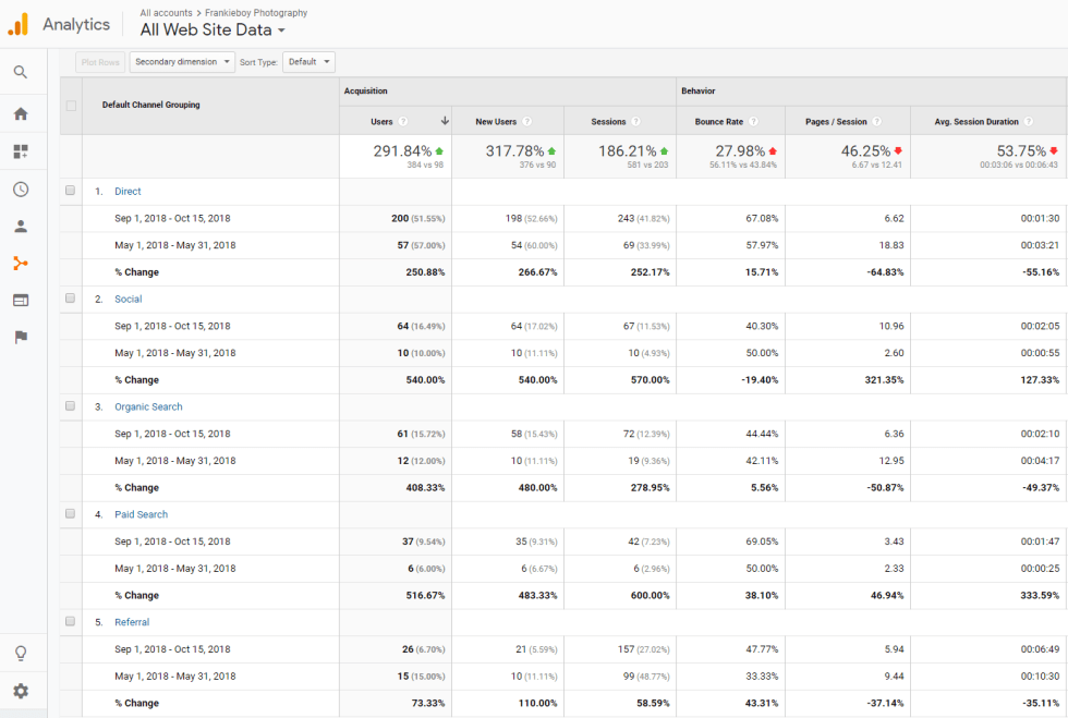 Project2 Analytics Paid and Organic Traffic | Search Meow