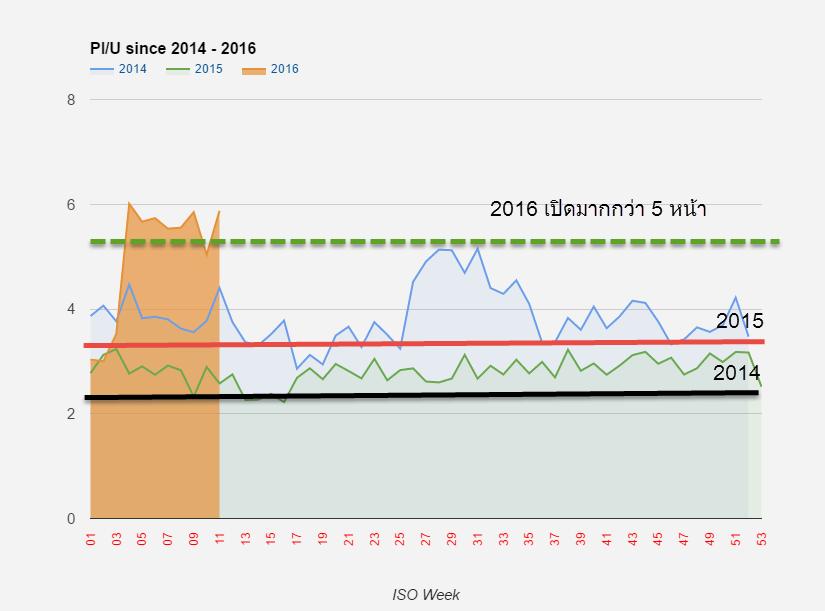nakornphun-pageviews-per-user-2015