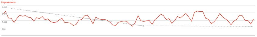 declined trend in impression - webmaster tool