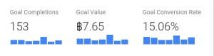การติดตั้ง page goal value ใน Google analytics