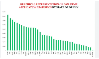 UTME Application Statistics