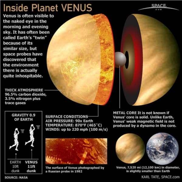 What Makes Venus the Hottest Planet of Our Solar System ...