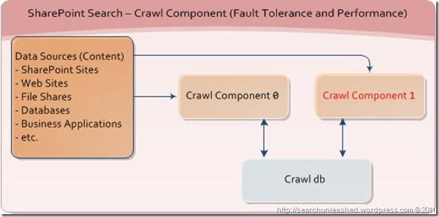 SharePoint Search and FAST Search for SharePoint Architecture Diagrams – Fault Tolerance and Performance (6/6)