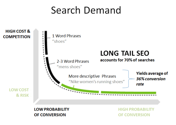 the importance of long tail keywords